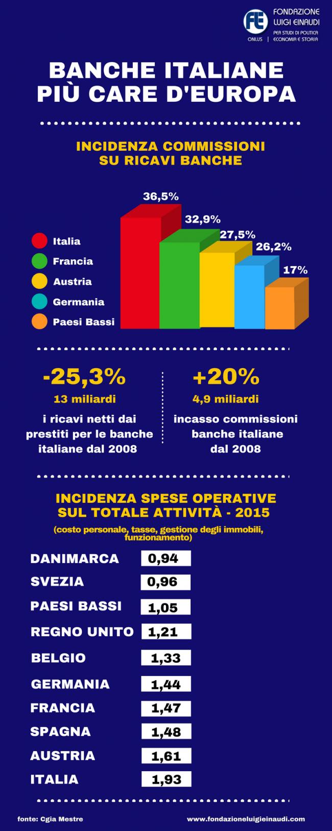 banche italiane più costose d'europa