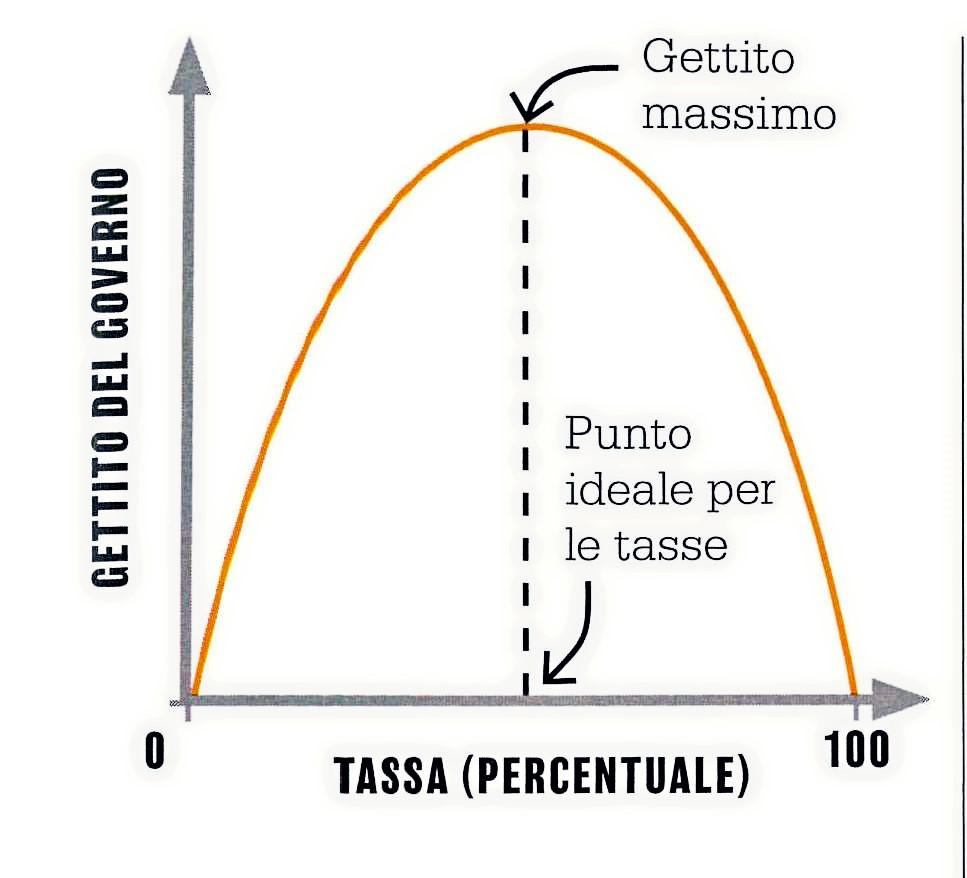 La curva di Laffer: meno tasse, più gettito fiscale