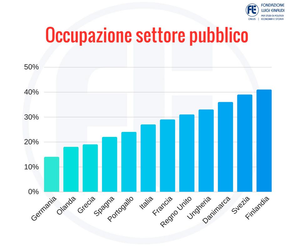 Pubblico, in Italia vi lavora 1 dipendente su 4