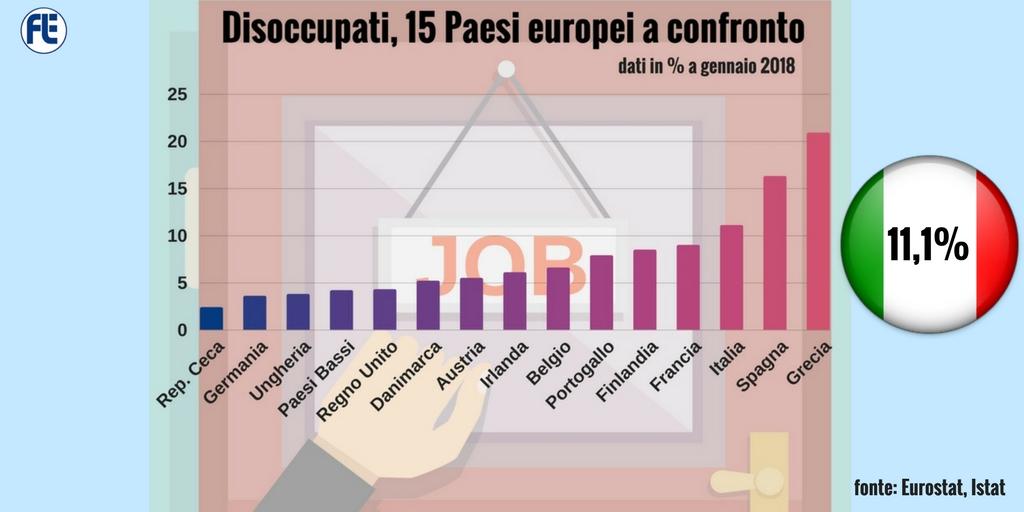 Disoccupati in Europa, Italia al terzo posto
