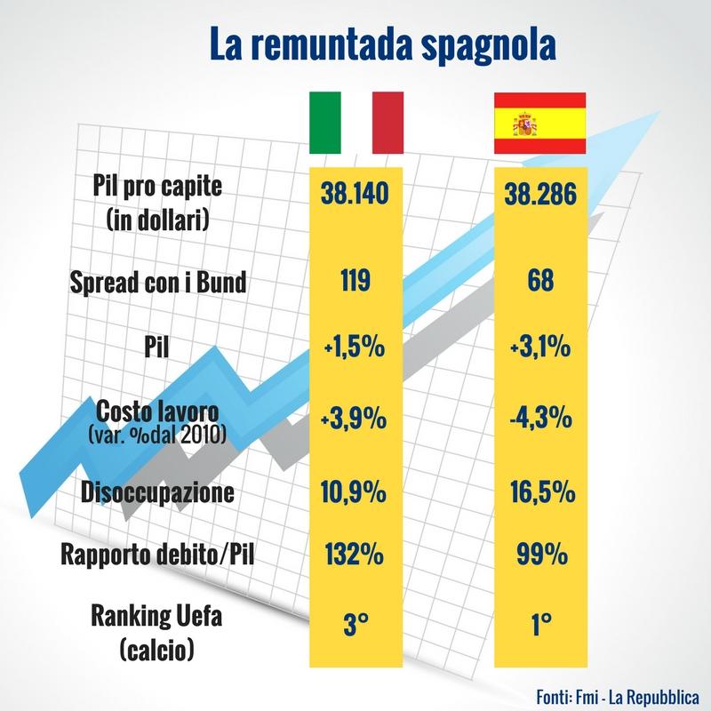 La remuntada spagnola
