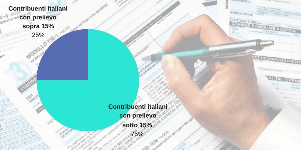 Flat tax? Per 3/4 degli italiani c'è già