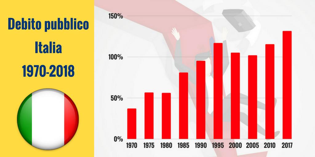Storia del debito pubblico italiano dal 1970