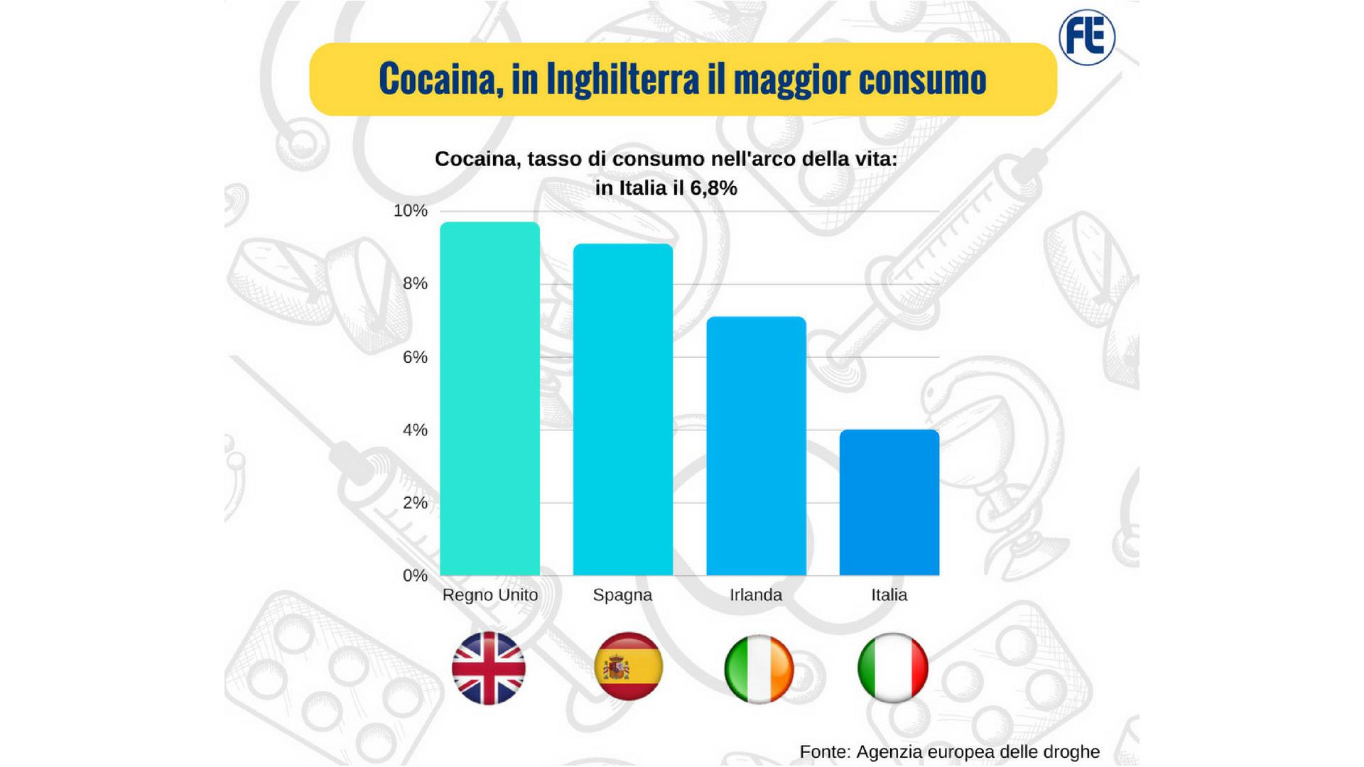 Droghe, Italia al quarto posto per uso di cocaina