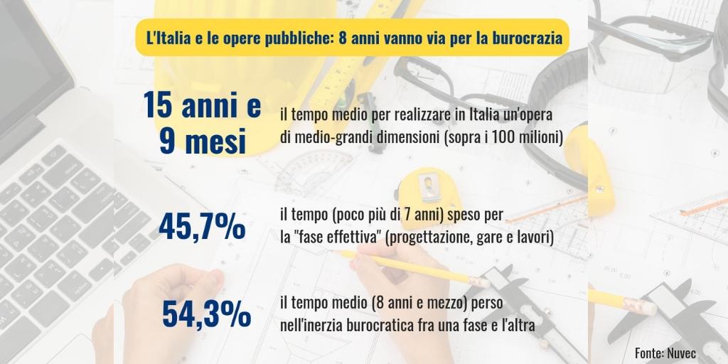 Opere pubbliche: in Italia 8 anni vanno via per la burocrazia