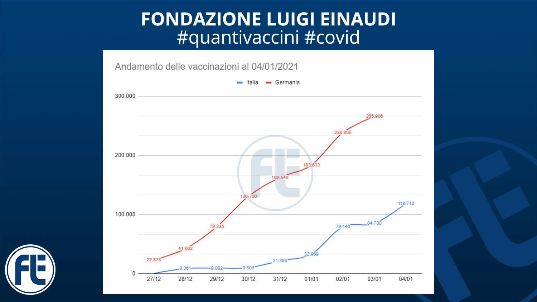 #quantivaccini 04/01/2021