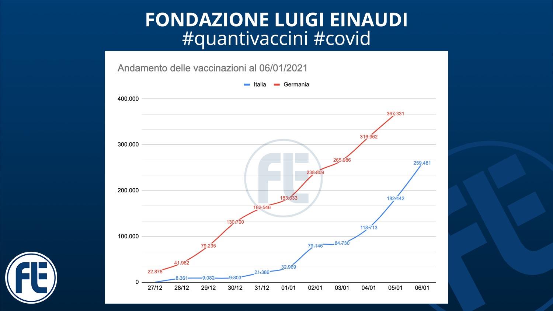 #quantivaccini 06/01/2021