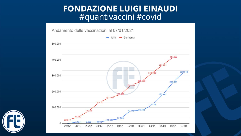 #quantivaccini 07/01/2021