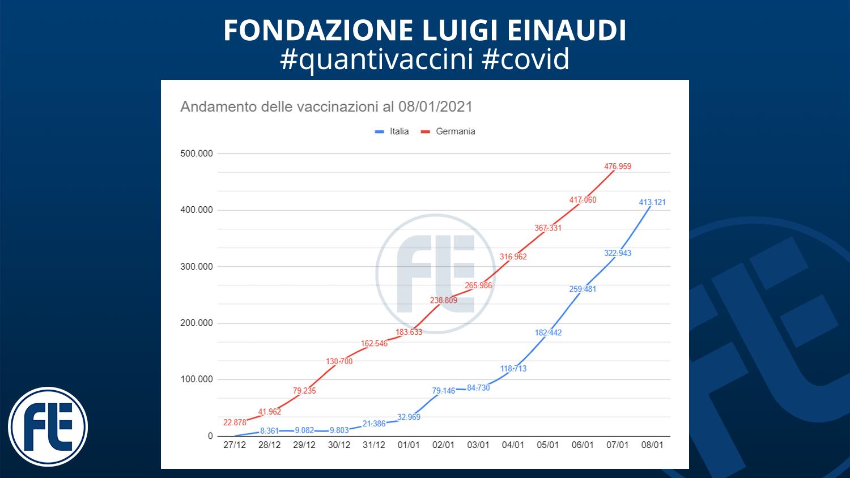 #quantivaccini 08/01/2021