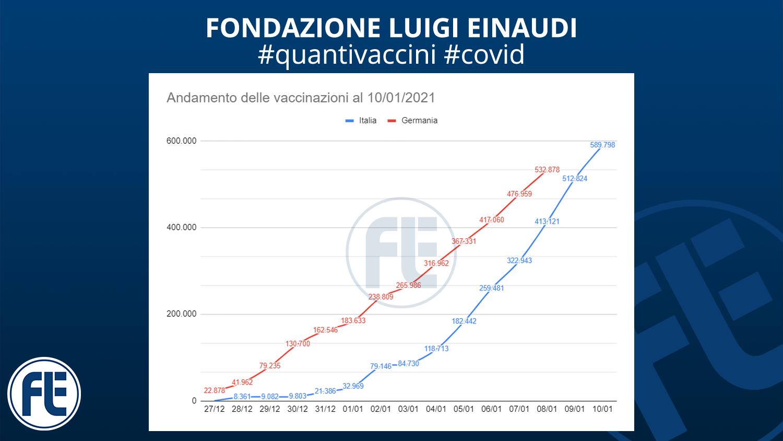 #quantivaccini 10/01/2021