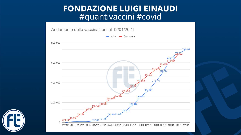 #quantivaccini 12/01/2021
