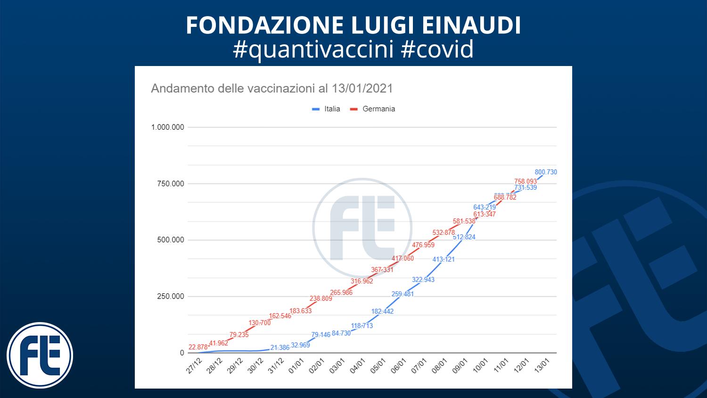 #quantivaccini 13/01/2021