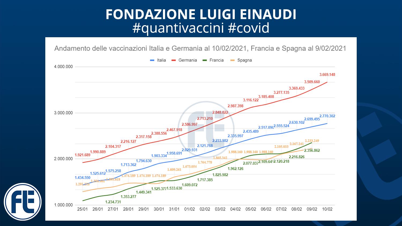 #quantivaccini 10/02/2021