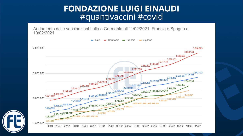 #quantivaccini 11/02/2021