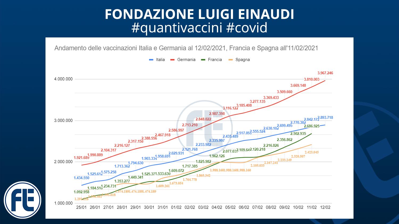 #quantivaccini 12/02/2021