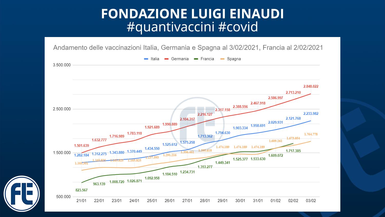 #quantivaccini 3/02/201