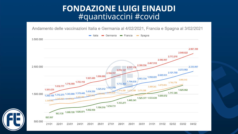 #quantivaccini 4/02/2021