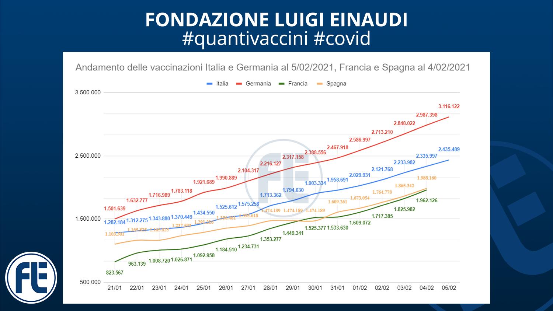 #quantivaccini 5/02/2021