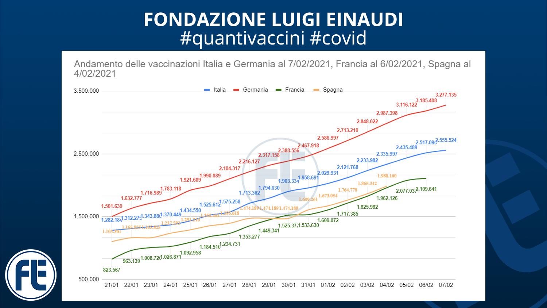 #quantivaccini 7/02/2021