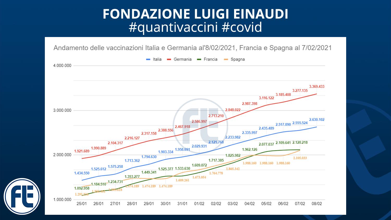 #quantivaccini 8/02/2021