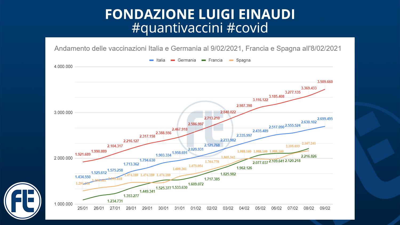 #quantivaccini 9/02/2021